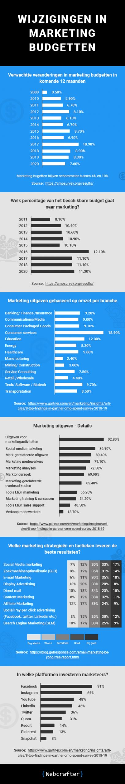 Welke marketing strategieen Infographic