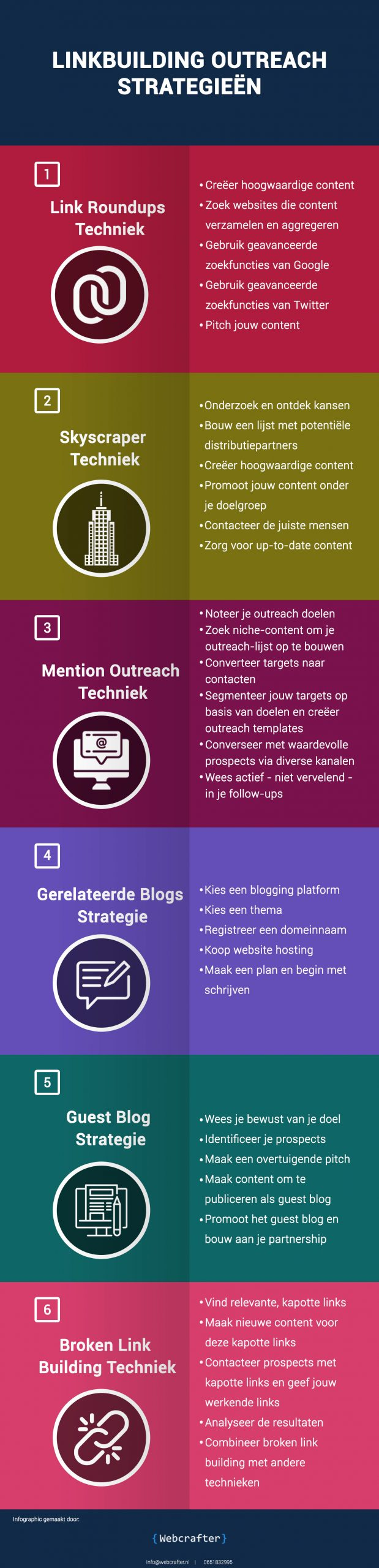 Linkbuilding outreach strategieën